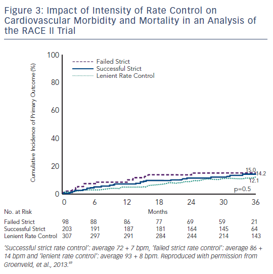 Figure 3: Impact of Intensity of Rate Control on Cardiovascular Morbidity and Mortality in an Analysis of the RACE II Trial