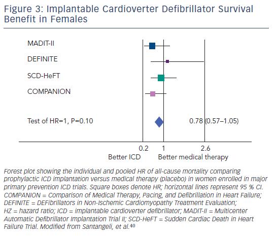 Figure 3: Implantable Cardioverter Defibrillator Survival Benefit in Females