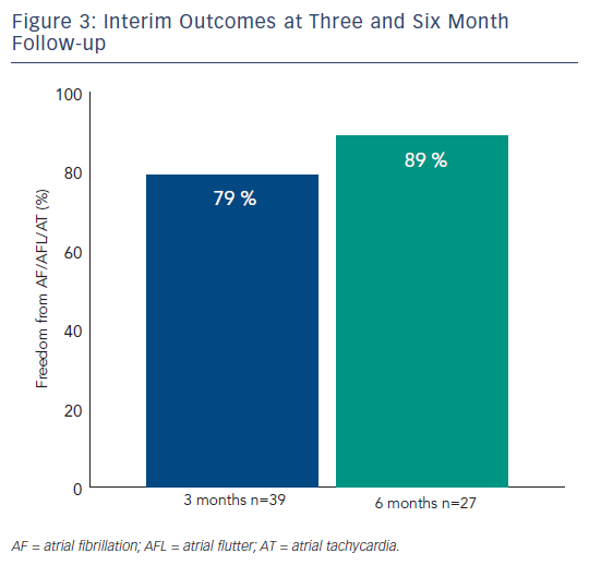 Figure 3: Interim Outcomes at Three and Six Month Follow-up