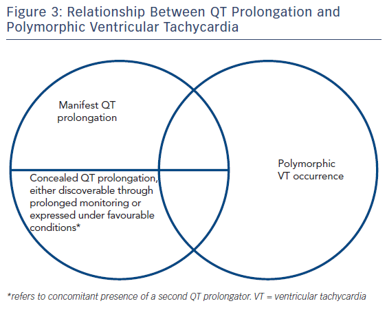 QT Prolongation And Malignant Arrhythmia radcliffe cardiology