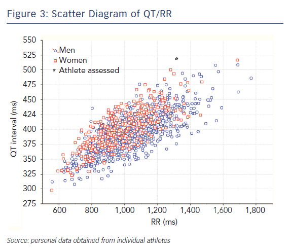 Figure 3: Scatter Diagram of QT/RR