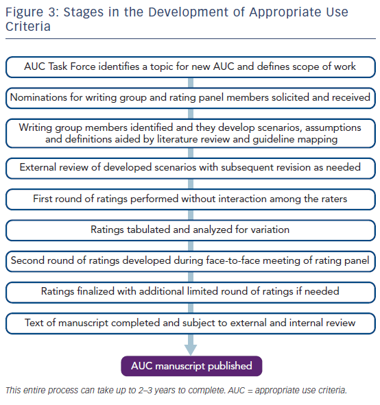 Figure 3: Stages in the Development of Appropriate Use Criteria