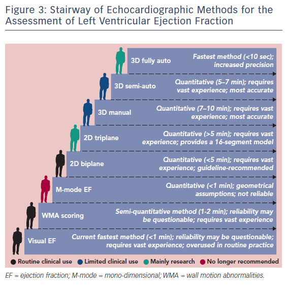 Figure 3: Stairway of Echocardiographic Methods for the Assessment of Left Ventricular Ejection Fraction