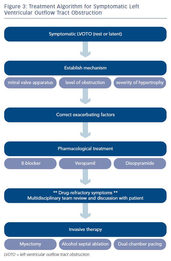 Treatment of Algorithm for Symptomatic