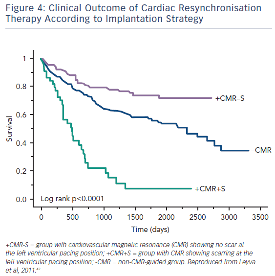 Figure 4: Clinical Outcome of Cardiac Resynchronisation Therapy According to Implantation Strategy