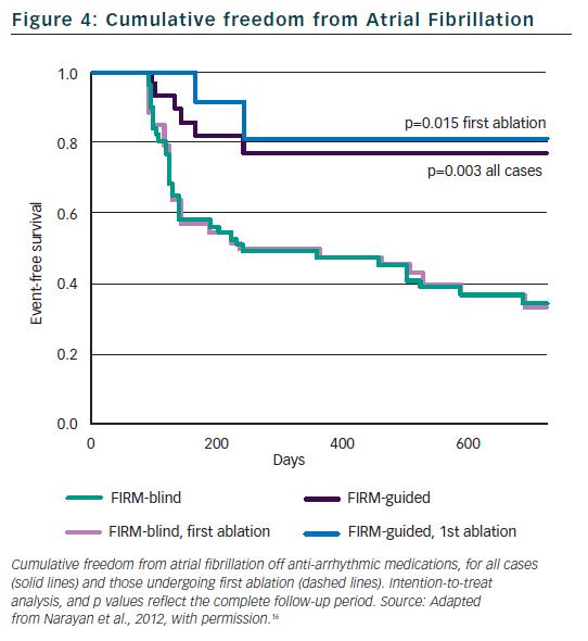 Figure 4: Cumulative freedom from Atrial Fibrillation
