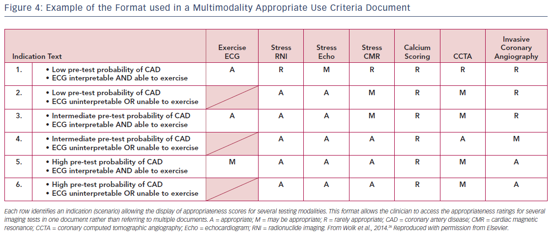 Figure 4: Example of the Format used in a Multimodality Appropriate Use Criteria Document