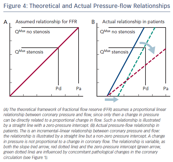 Figure 4: Theoretical and Actual Pressure-flow Relationships