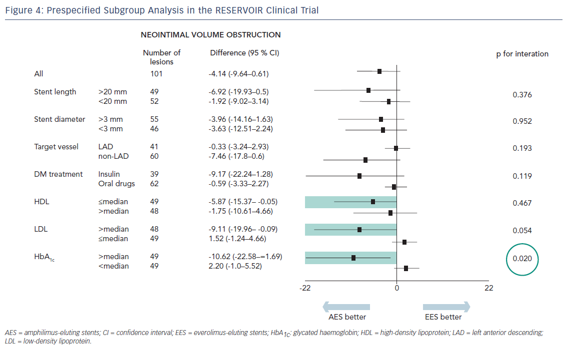 Figure 4: Prespecified Subgroup Analysis in the RESERVOIR Clinical Trial