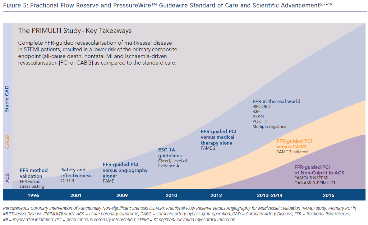 Figure 5: Fractional Flow Reserve and PressureWire™ Guidewire Standard of Care and Scientific Advancement