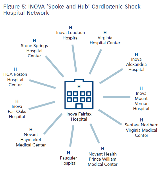 Figure 5: INOVA 'Spoke and Hub' Cardiogenic Shock Hospital Network