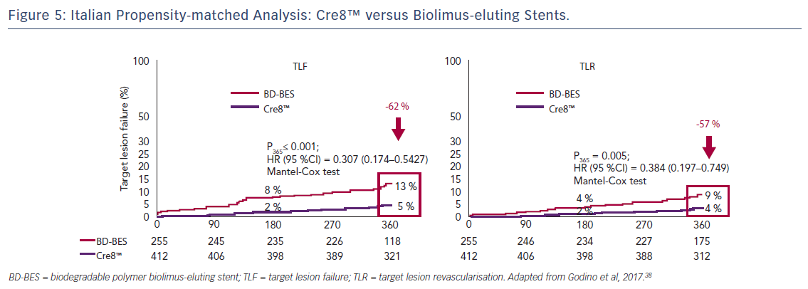 Figure 5: Italian Propensity-matched Analysis: Cre8™ versus Biolimus-eluting Stents