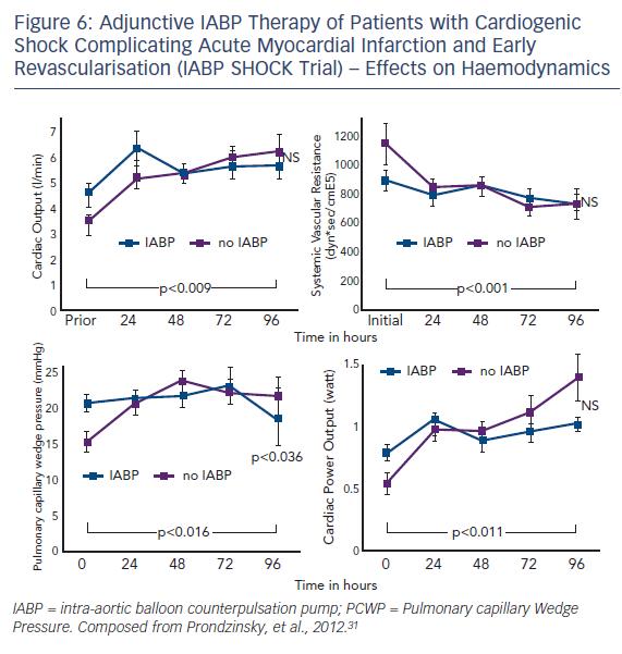 Cardiogenic Shock After Acute Myocardial Infarction