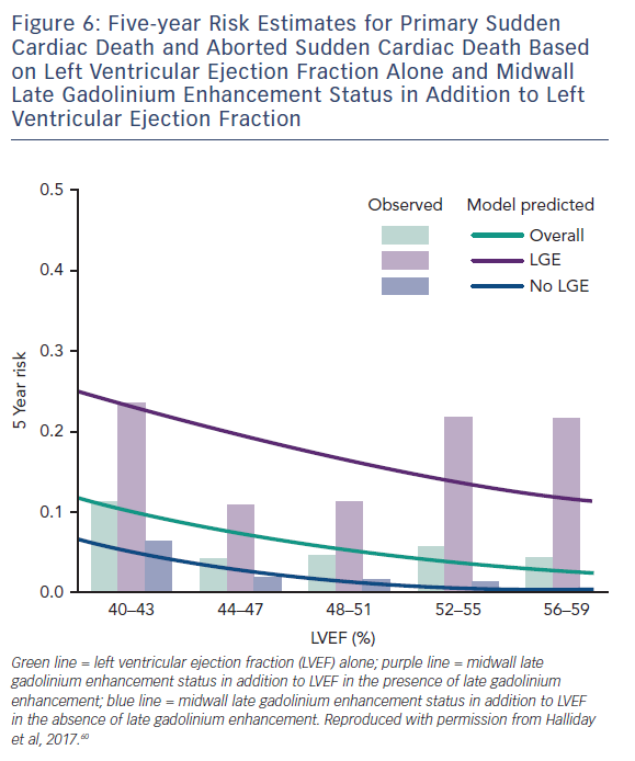 Figure 6: Five-year Risk Estimates for Primary Sudden Cardiac Death and Aborted Sudden Cardiac Death Based on Left Ventricular Ejection Fraction Alone and Midwall Late Gadolinium Enhancement Status in Addition to Left Ventricular Ejection Fraction