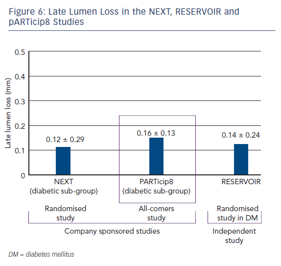 Figure 6: Late Lumen Loss in the NEXT, RESERVOIR and pARTicip8 Studies