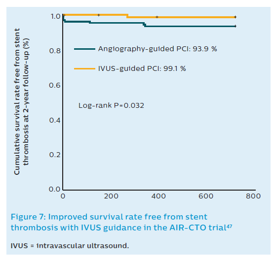 Figure 7: Improved survival rate free from stent thrombosis with IVUS guidance in the AIR-CTO trial