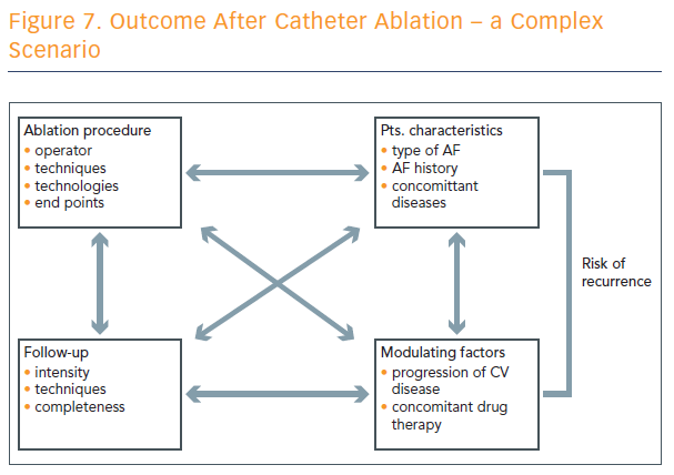 Figure 7. Outcome After Catheter Ablation – a Complex Scenario