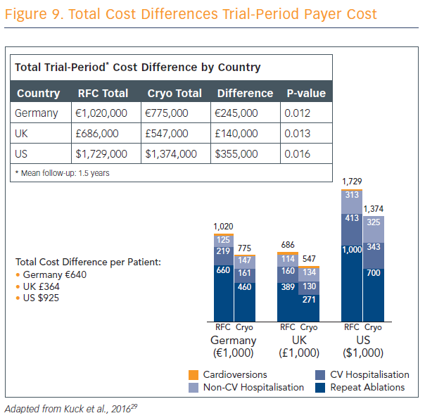 Figure 9. Total Cost Differences Trial-Period Payer Cost