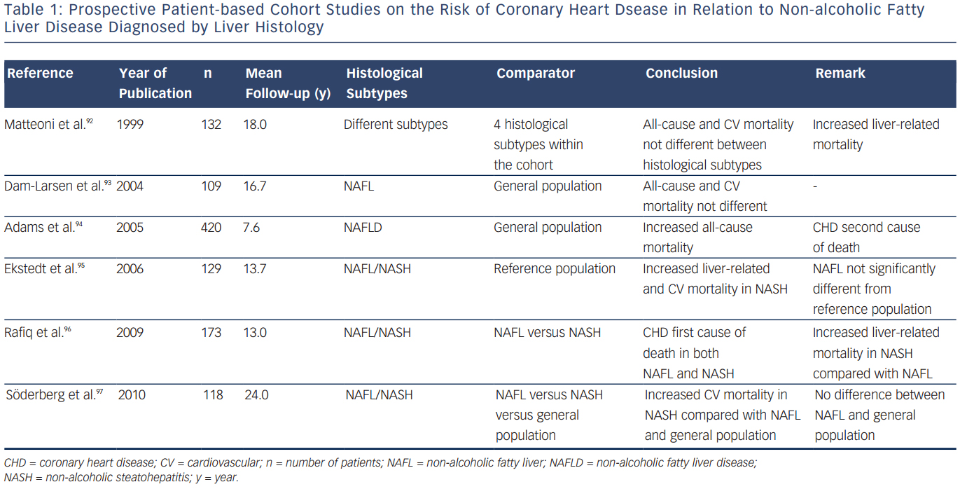 Prospective Patient-based Cohort Studies on the Risk of Coronary Heart Disease