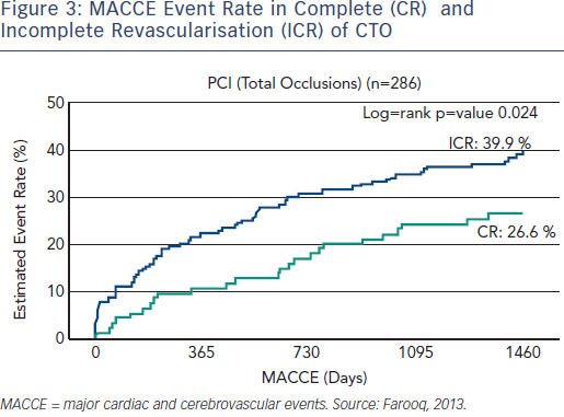 MACCE Event Rate in Complete and Incomplete Revascularisation of CTO