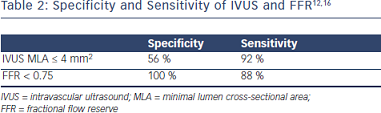 Specificity and Sensitivity of IVUS and FFR