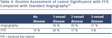 FFR Compared with Standard Angiography