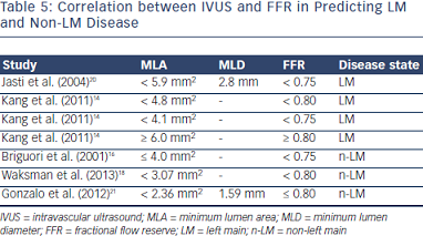 Correlation between IVUS and FFR in Predicting LM and Non-LM Disease