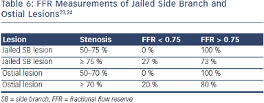 FFR Measurements of Jailed Side Branch and Ostial Lesions