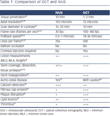 Comparison of OCT and IVUS
