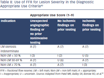 Use of FFR for Lesion Severity in the Diagnostic Appropriate Use Criteria