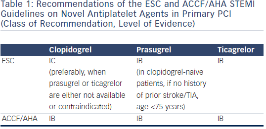 ESC and ACCF/AHA STEMI Guidelines on Novel Antiplatelet Agents
