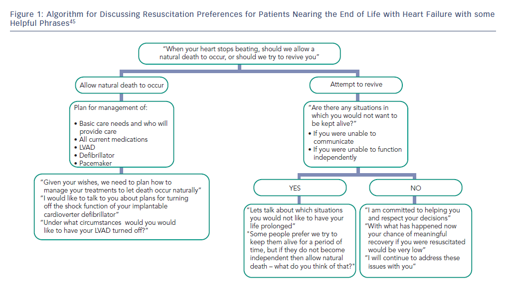 End Of Life management of heart failure