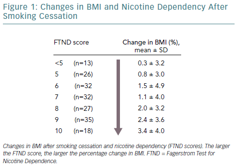 Changes In BMI And Nicotine Dependency After Smoking Cessation