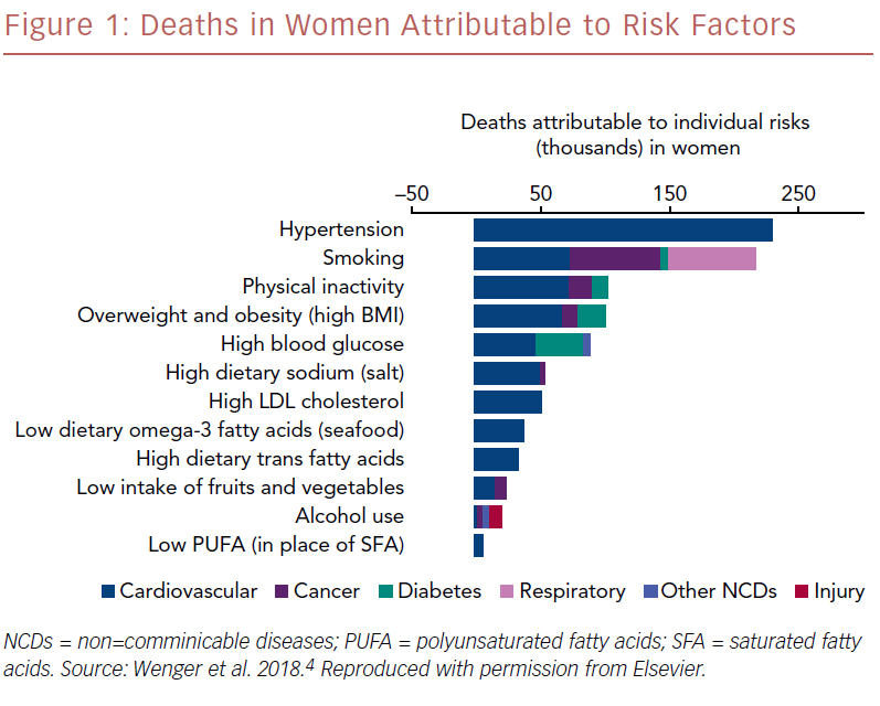 Deaths In Women Attributable To Risk Factors