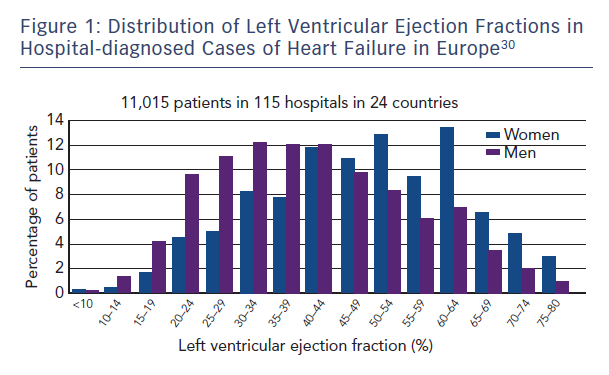 Figure 1: Distribution of Left Ventricular Ejection Fractions in Hospital-diagnosed Cases of Heart Failure in Europe