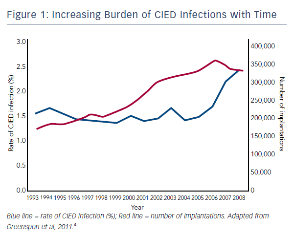 Figure 1: Increasing Burden of CIED Infections with Time