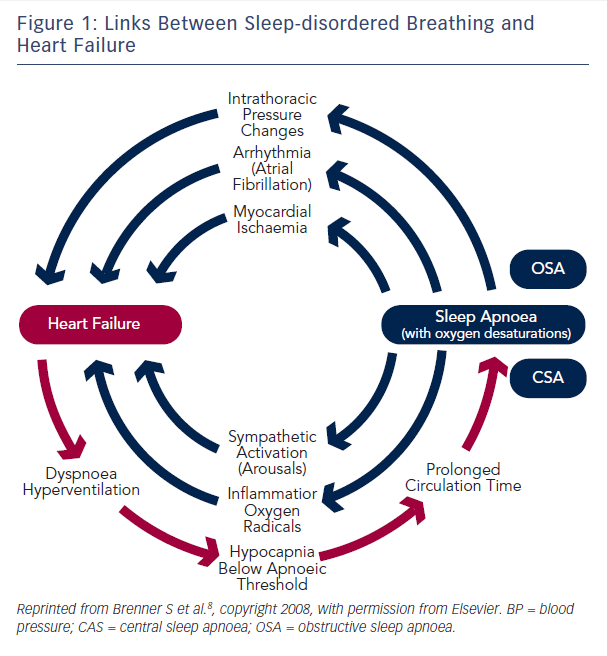 Figure 1: Links Between Sleep-disordered Breathing and Heart Failure