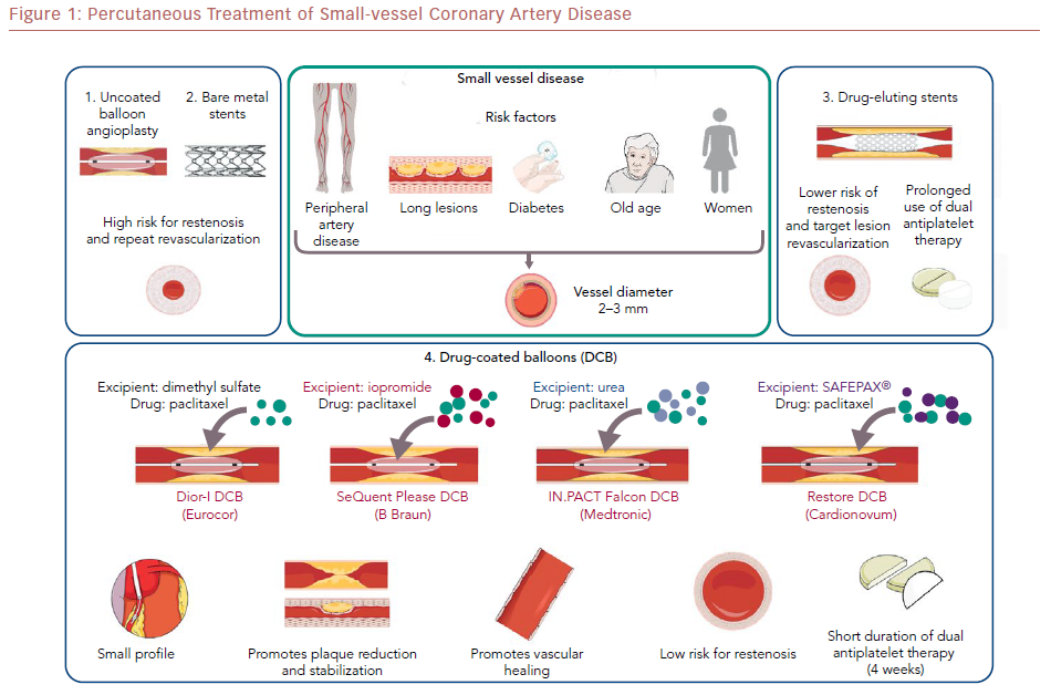 Percutaneous Treatment Of Small-Vessel Coronary Artery Disease