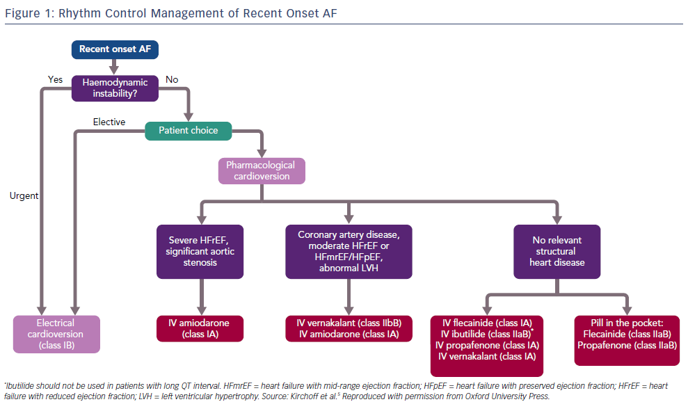 Rhythm Control Management of Recent Onset AF