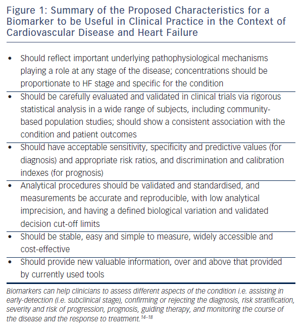 Figure 1: Summary of the Proposed Characteristics for a Biomarker to be Useful in Clinical Practice in the Context of Cardiovascular Disease and Heart Failure