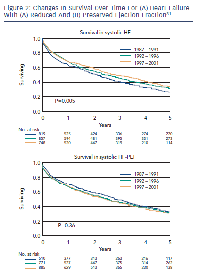 Figure 2: Changes In Survival Over Time For (A) Heart Failure With (A) Reduced And (B) Preserved Ejection Fraction