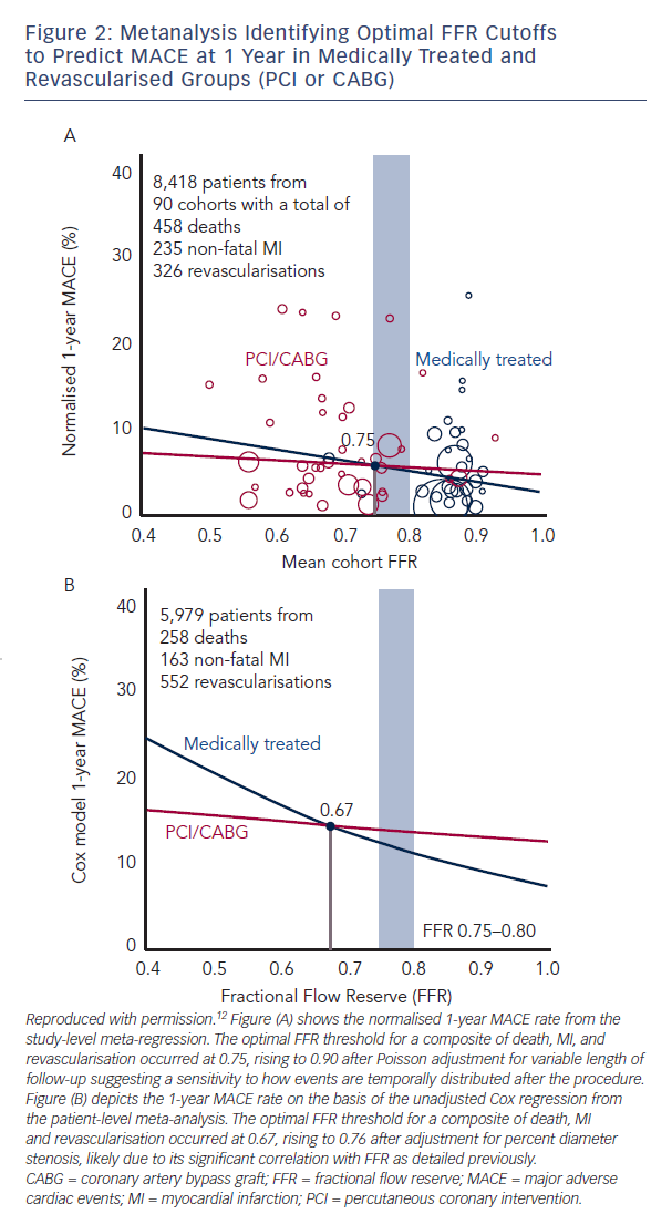 Figure 2: Metanalysis Identifying Optimal FFR Cutoffs to Predict MACE at 1 Year in Medically Treated and Revascularised Groups (PCI or CABG)