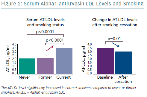 Serum Alpha1-Antitrypsin LDL Levels And Smoking