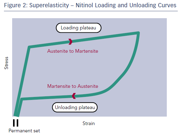 Figure 2: Superelasticity – Nitinol Loading and Unloading Curves