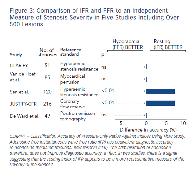 Figure 3: Comparison of iFR and FFR to an Independent Measure of Stenosis Severity in Five Studies Including Over 500 Lesions