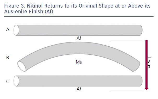 Figure 3: Nitinol Returns to its Original Shape at or Above its Austenite Finish (Af)