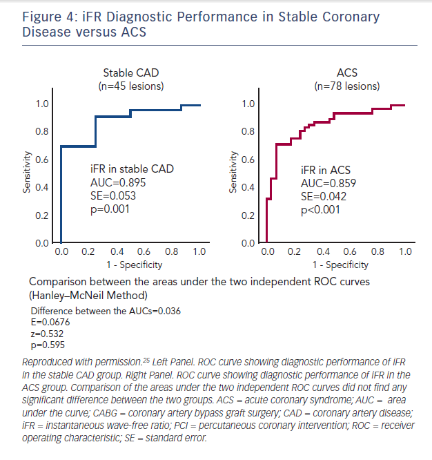 Figure 4: iFR Diagnostic Performance in Stable Coronary Disease versus ACS