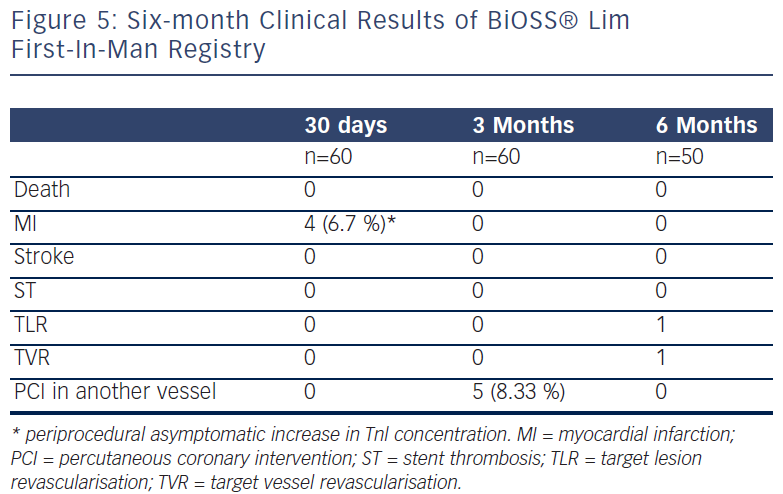 Six-Month Clinical Results Of BiOSS® Lim First-In-Man Registry
