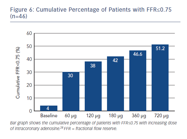 Figure 6: Cumulative Percentage of Patients with FFR≤0.75 (n=46)