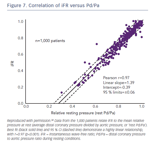 Figure 7. Correlation of iFR versus Pd/Pa